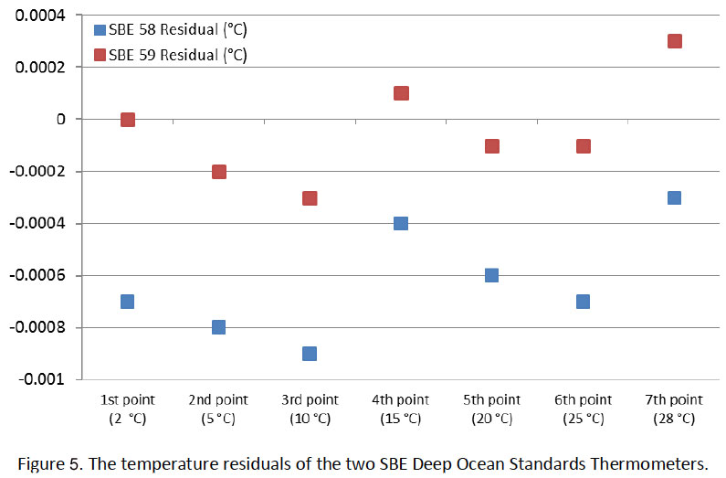 figure-5 The temperature residuals of the two SBE Deep Ocean Standards Thermometers