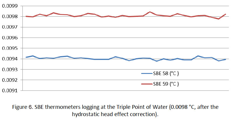 figure-6. SBE thermometers loggong at the Triple Point of Water