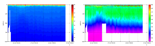 Figure 5. (Left) Potential temperature (Right) and Disolved oxigen concentration (Left), of a week of measurement.