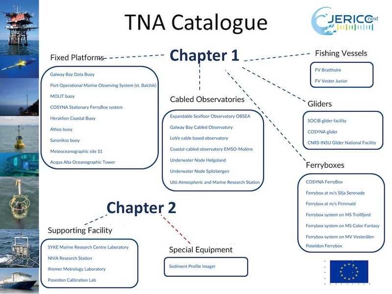 Scheme of the TNA catalogue