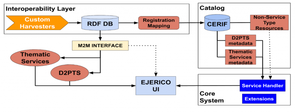 Figure 1: Interaction flow of D2PTS that are integrated in e-JERICO