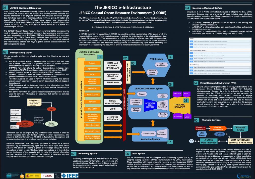 The JERICO e-Infrastructure Poster, IMDIS 2021